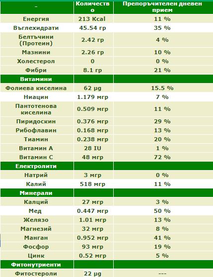 Хранителни свойства на кестените